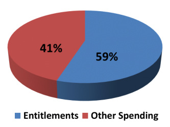 entitlement-spending