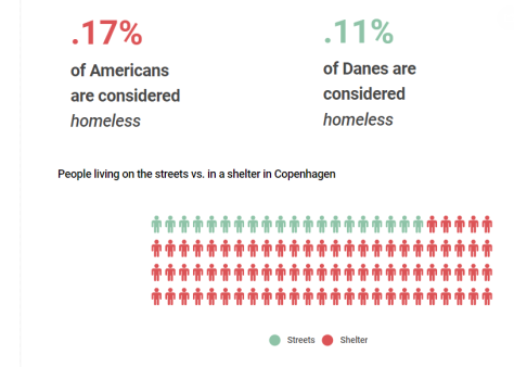 Homeless Denmark v US 1 (2)