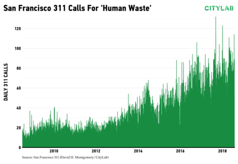 SF calls re human waste